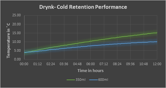 Drynk-Cold Rentention Performance