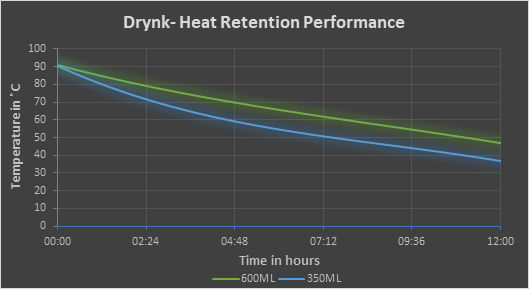 Drynk-Heat Rentention Performance