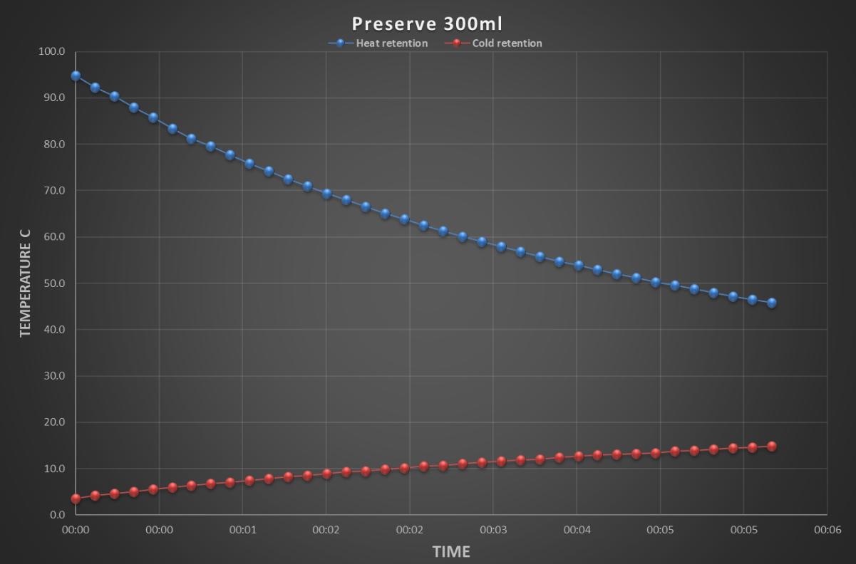 preserve-chart